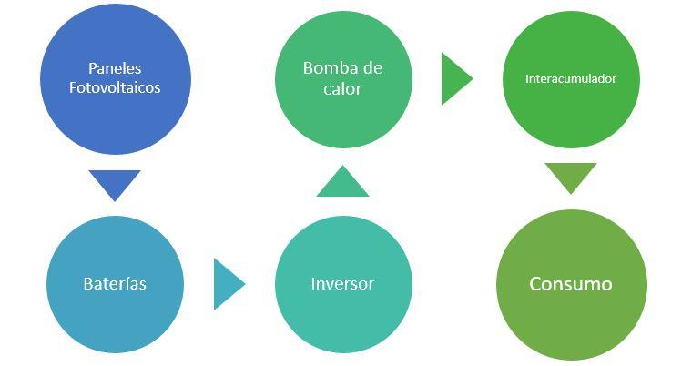 proceso del sistema de climatización híbrido