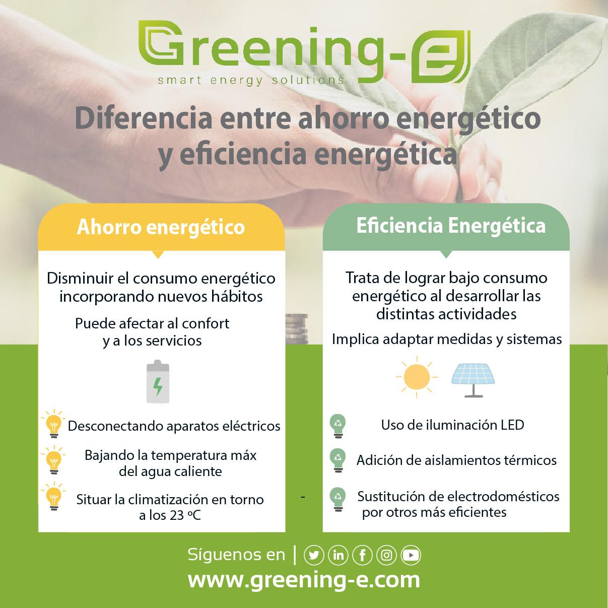 diferencias entre los conceptos de ahorro energético y eficiencia energética