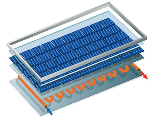 composición de un panel solar