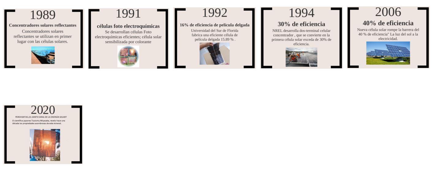 Historia de energía solar hasta 2020