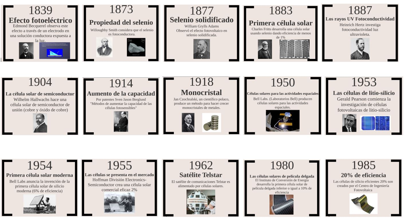 Historia de energía solar desde 1839